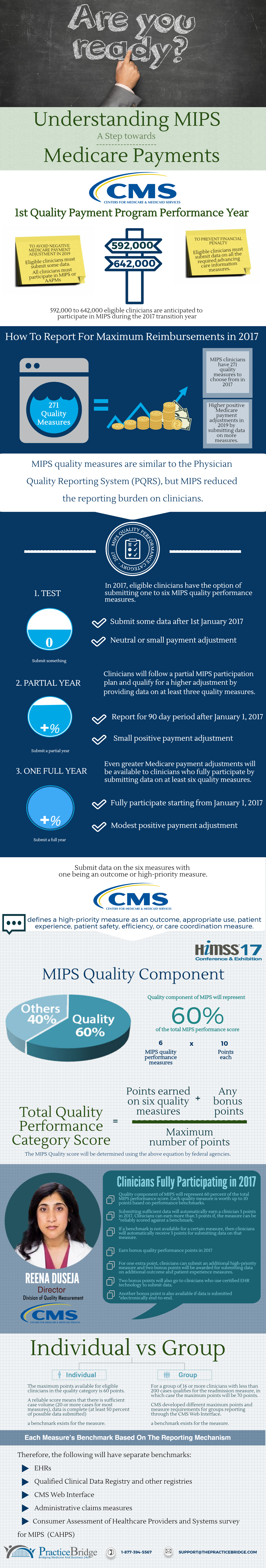 Merit Based incentive payment System for Medicare Reimbursement Payments